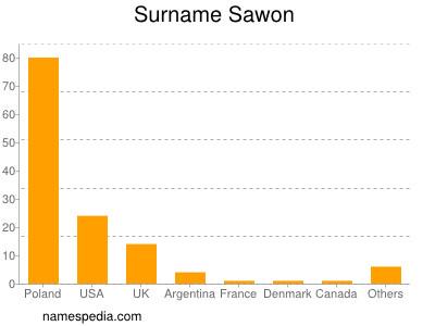 Surname Sawon