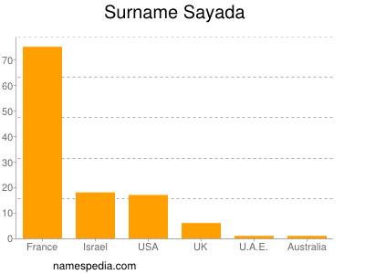 Surname Sayada