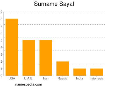Surname Sayaf