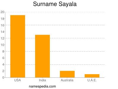 Surname Sayala