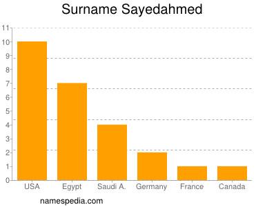 Surname Sayedahmed