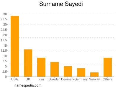 Surname Sayedi