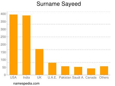 Surname Sayeed