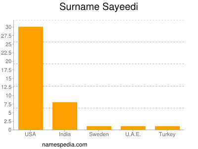 Surname Sayeedi