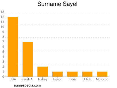 Surname Sayel