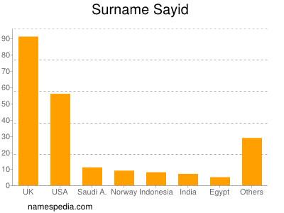 Surname Sayid