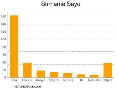 Surname Sayo