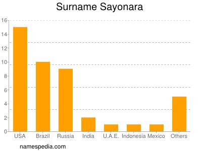 Surname Sayonara