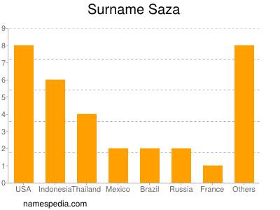 Surname Saza