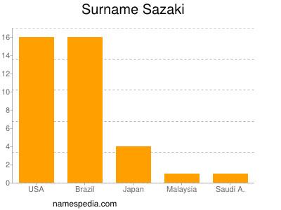 Surname Sazaki