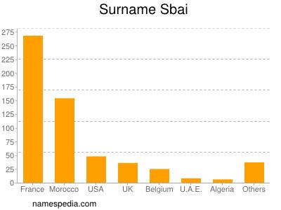 Surname Sbai