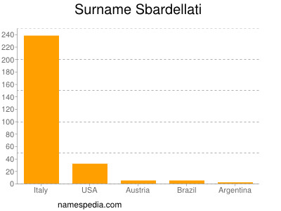 Surname Sbardellati