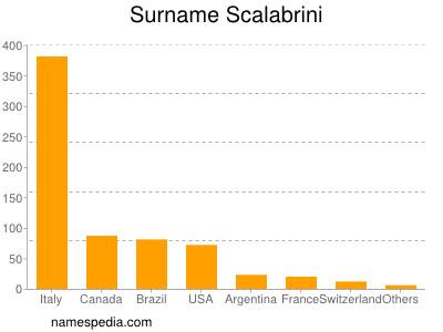 Surname Scalabrini