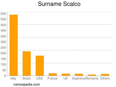 Surname Scalco