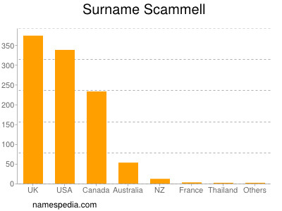 Surname Scammell