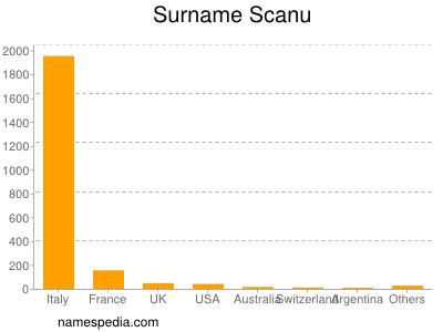 Surname Scanu