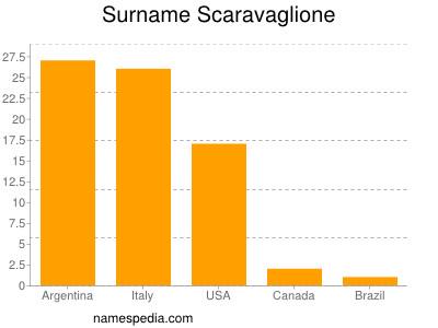 Surname Scaravaglione