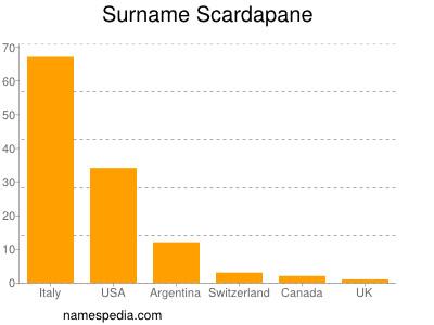 Surname Scardapane