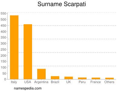 Surname Scarpati