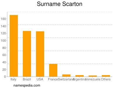 Surname Scarton