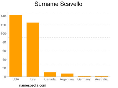 Surname Scavello