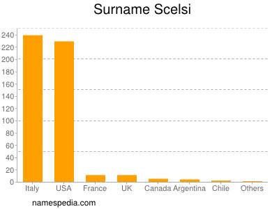 Surname Scelsi