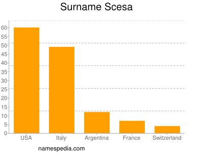 Surname Scesa