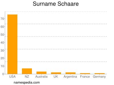 Surname Schaare