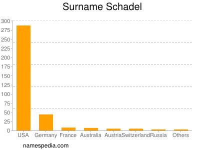 Surname Schadel