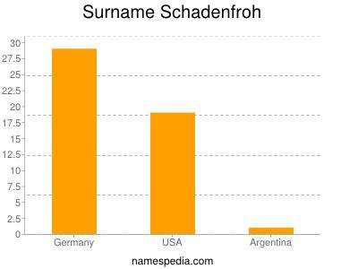 Surname Schadenfroh