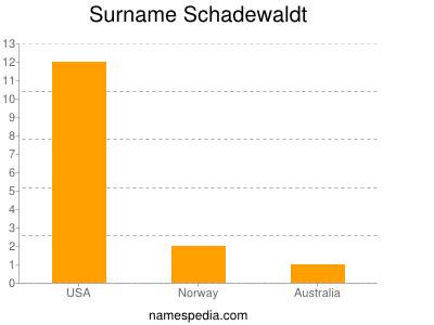 Surname Schadewaldt