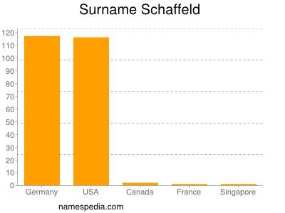 Surname Schaffeld