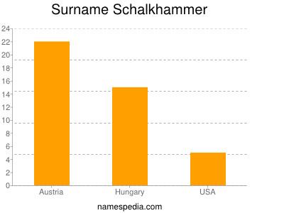 Surname Schalkhammer