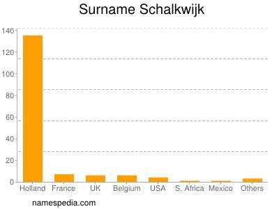 Surname Schalkwijk