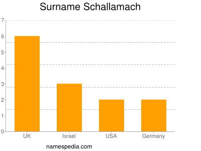 Surname Schallamach