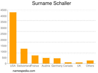 Surname Schaller