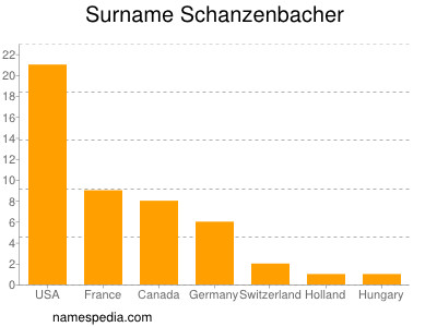 Surname Schanzenbacher