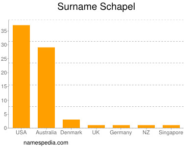 Surname Schapel