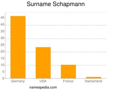 Surname Schapmann