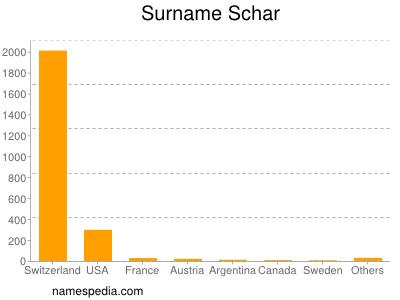 Surname Schar
