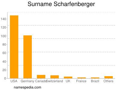 Surname Scharfenberger