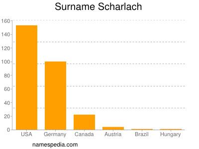Surname Scharlach