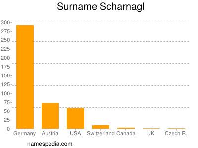 Surname Scharnagl