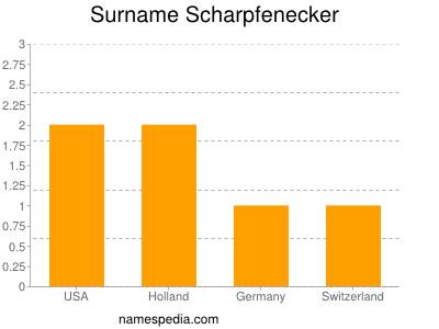 Surname Scharpfenecker