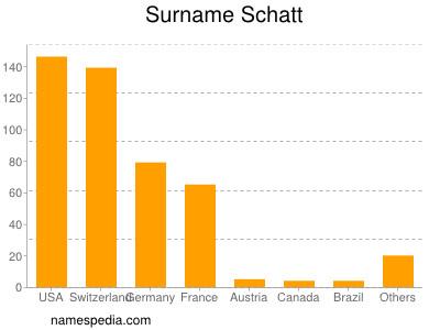 Surname Schatt