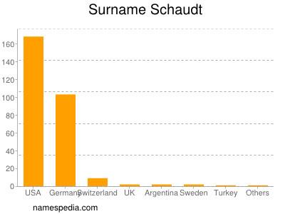 Surname Schaudt