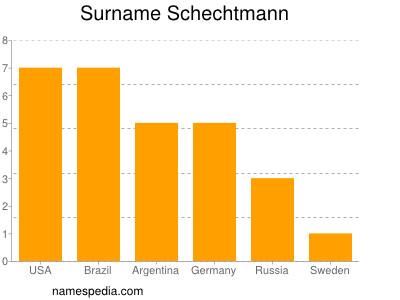 Surname Schechtmann