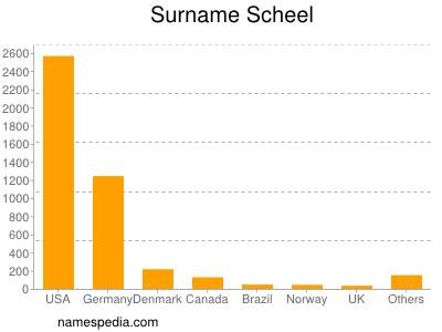 Surname Scheel