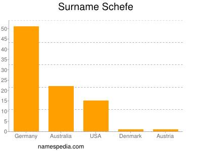 Surname Schefe
