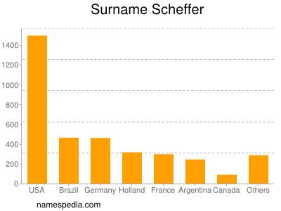 Surname Scheffer
